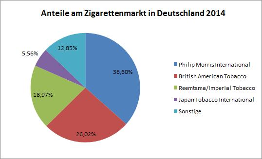 20161021_zigarettenmarkt_deutschland_2014_ii