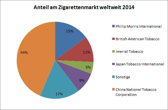 20161021_zigarettenmarkt_weltweit_2014